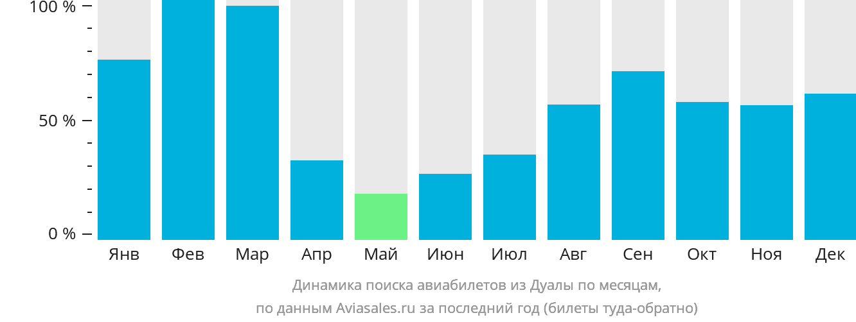 Динамика поиска авиабилетов из Дуалы по месяцам