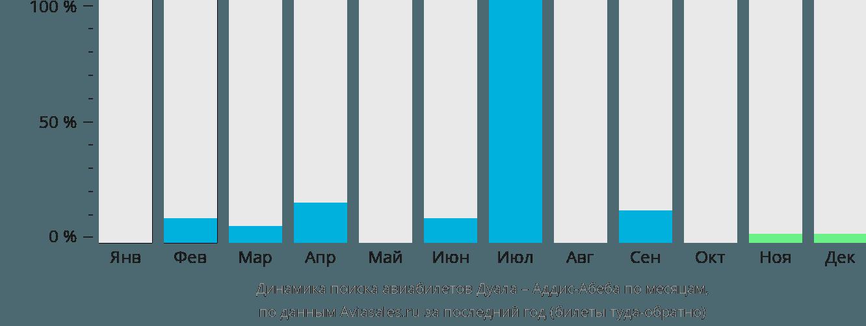 Динамика поиска авиабилетов из Дуалы в Аддис-Абебу по месяцам