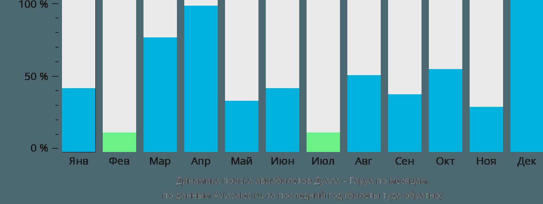 Динамика поиска авиабилетов из Дуалы в Гаруа по месяцам