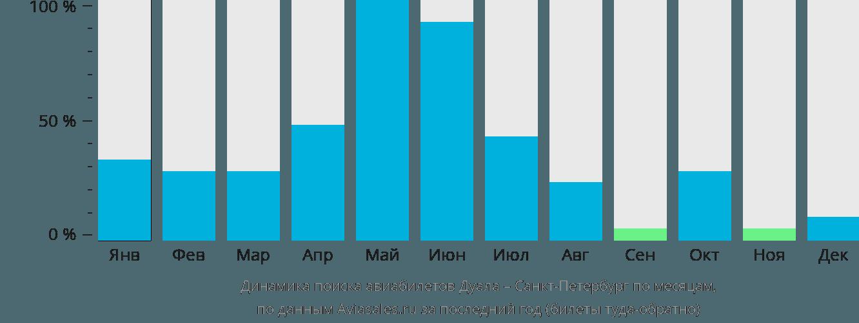 Динамика поиска авиабилетов из Дуалы в Санкт-Петербург по месяцам