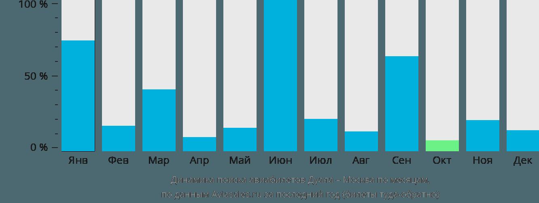 Динамика поиска авиабилетов из Дуалы в Москву по месяцам