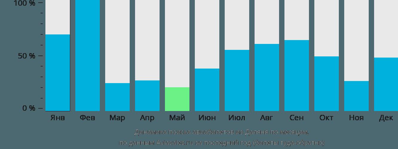 Динамика поиска авиабилетов из Даляня по месяцам