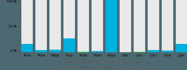 Динамика поиска авиабилетов из Даляня в Алматы по месяцам