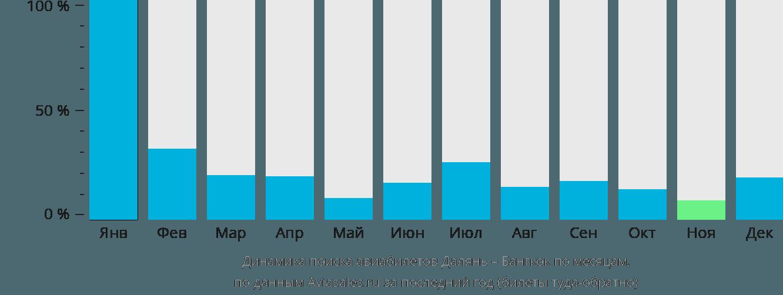 Динамика поиска авиабилетов из Даляня в Бангкок по месяцам