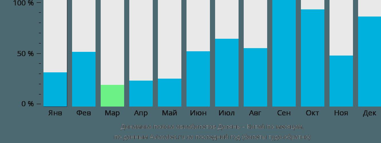Динамика поиска авиабилетов из Даляня в Китай по месяцам