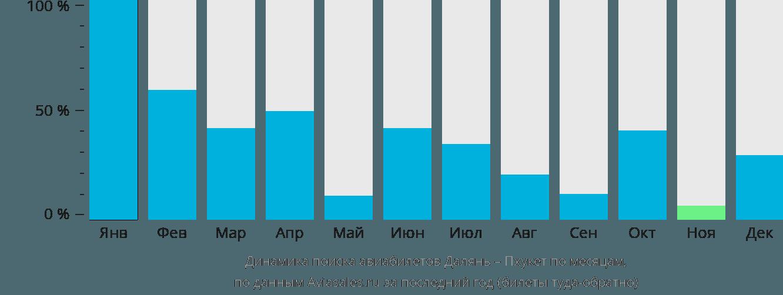 Динамика поиска авиабилетов из Даляня на Пхукет по месяцам