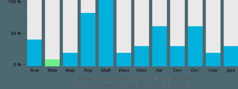 Динамика поиска авиабилетов из Даляня в Пусана по месяцам