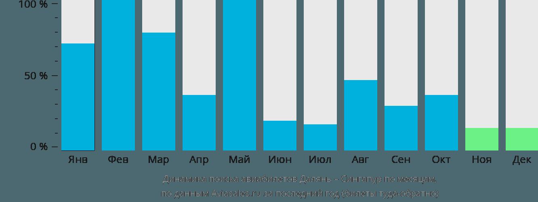 Динамика поиска авиабилетов из Даляня в Сингапур по месяцам
