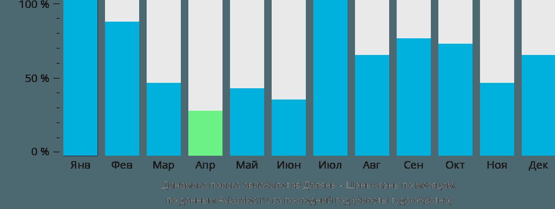 Динамика поиска авиабилетов из Даляня в Шэньчжэнь по месяцам