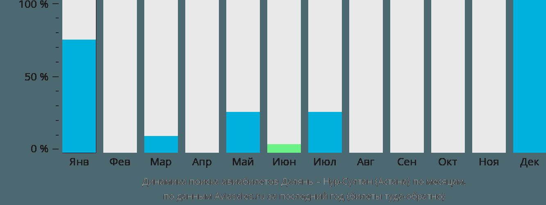 Динамика поиска авиабилетов из Даляня в Астану по месяцам