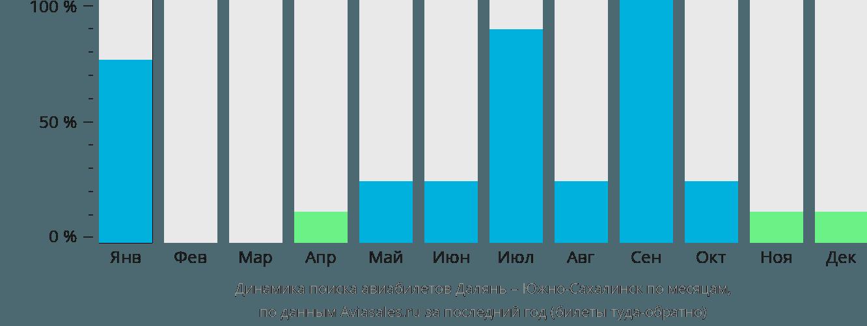 Динамика поиска авиабилетов из Даляня в Южно-Сахалинск по месяцам