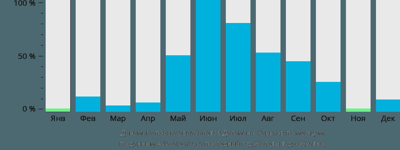 Динамика поиска авиабилетов из Даламана в Харьков по месяцам