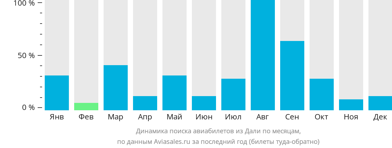 Динамика поиска авиабилетов из Дали по месяцам