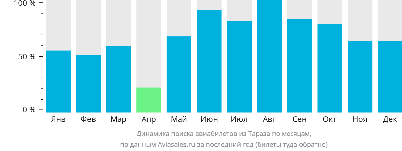 Динамика поиска авиабилетов из Тараз по месяцам