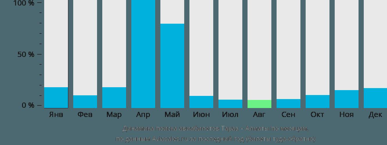 Динамика поиска авиабилетов из Тараз в Алматы по месяцам
