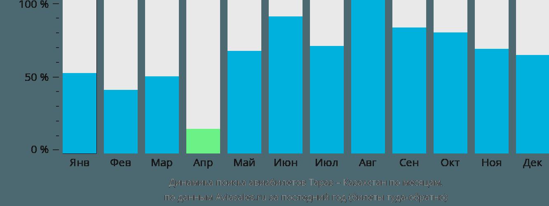 Динамика поиска авиабилетов из Тараз в Казахстан по месяцам