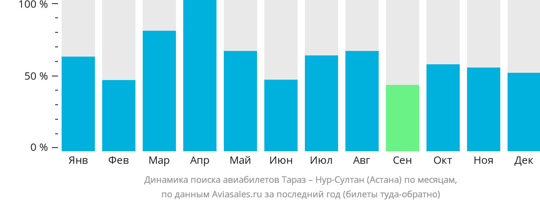 Динамика поиска авиабилетов из Тараз в Нур-Султан (Астана) по месяцам