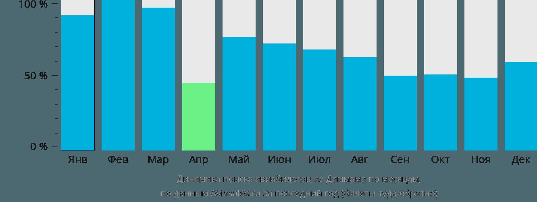 Динамика поиска авиабилетов из Даммама по месяцам
