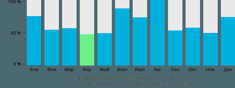 Динамика поиска авиабилетов из Даммама в Абху по месяцам