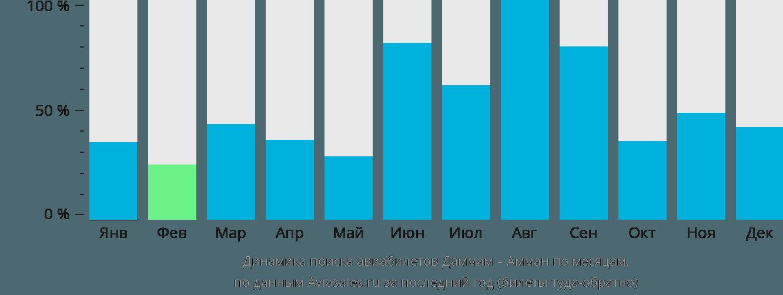 Динамика поиска авиабилетов из Даммама в Амман по месяцам