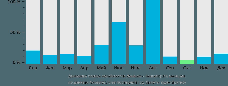 Динамика поиска авиабилетов из Даммама в Бангалор по месяцам