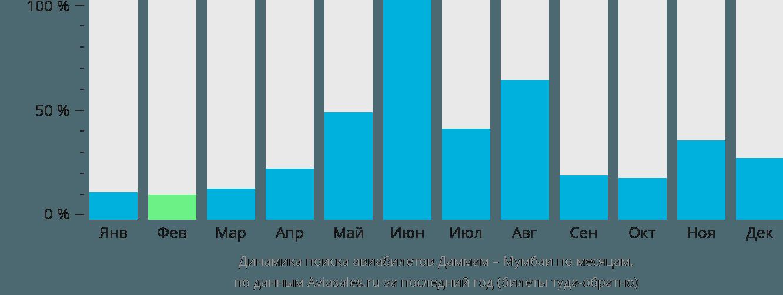 Динамика поиска авиабилетов из Даммама в Мумбаи по месяцам