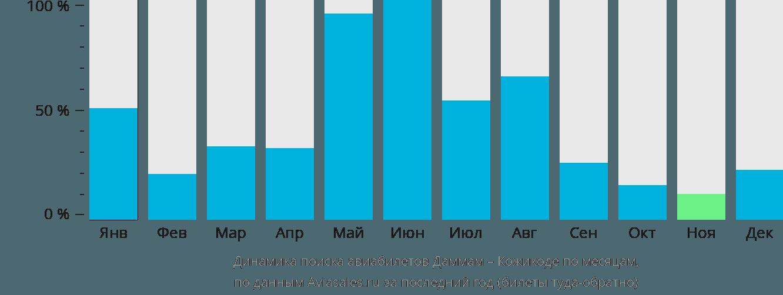 Динамика поиска авиабилетов из Даммама в Кожикоде по месяцам