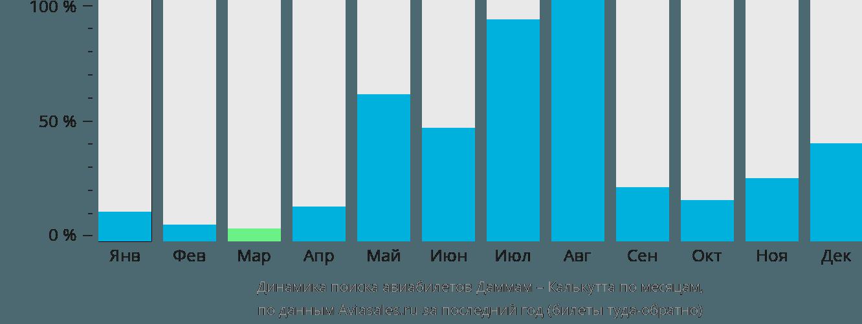 Динамика поиска авиабилетов из Даммама в Калькутту по месяцам
