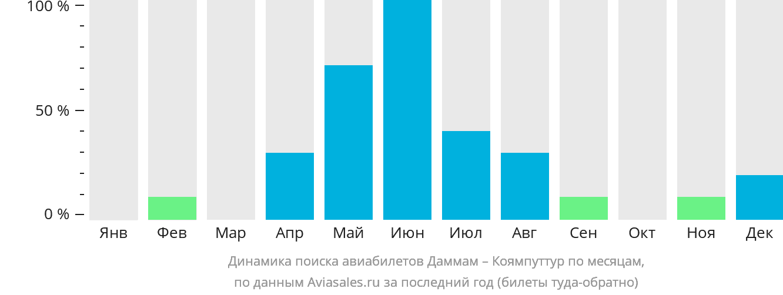 Динамика поиска авиабилетов из Даммама в Коямпуттур по месяцам