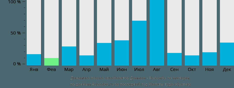 Динамика поиска авиабилетов из Даммама в Коломбо по месяцам