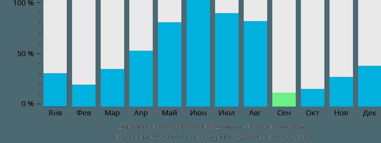 Динамика поиска авиабилетов из Даммама в Кочин по месяцам