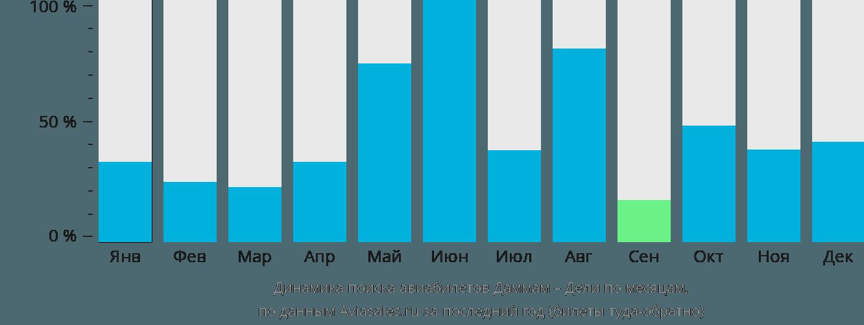 Динамика поиска авиабилетов из Даммама в Дели по месяцам