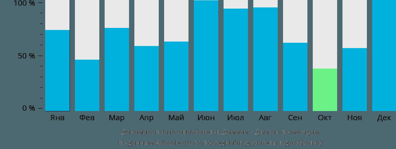 Динамика поиска авиабилетов из Даммама в Джизан по месяцам
