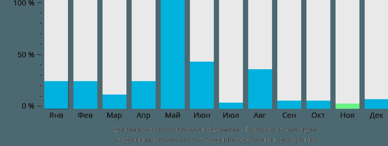 Динамика поиска авиабилетов из Даммама в Горакхпур по месяцам