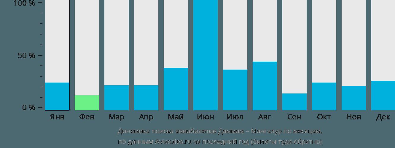 Динамика поиска авиабилетов из Даммама в Мангалур по месяцам