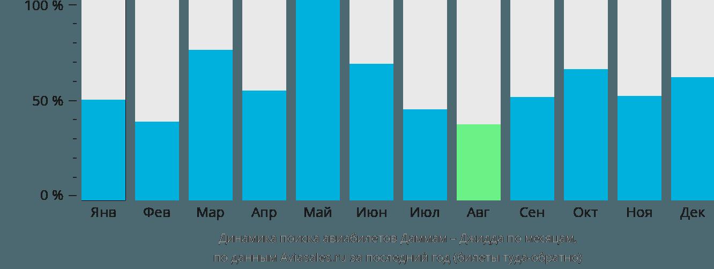 Динамика поиска авиабилетов из Даммама в Джедду по месяцам
