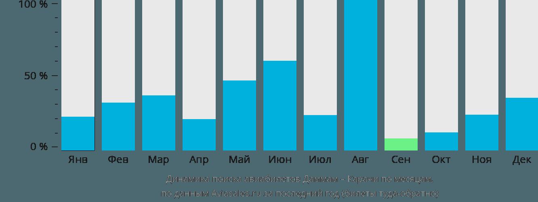 Динамика поиска авиабилетов из Даммама в Карачи по месяцам