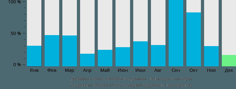 Динамика поиска авиабилетов из Даммама в Катманду по месяцам