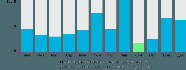 Динамика поиска авиабилетов из Даммама в Лахор по месяцам