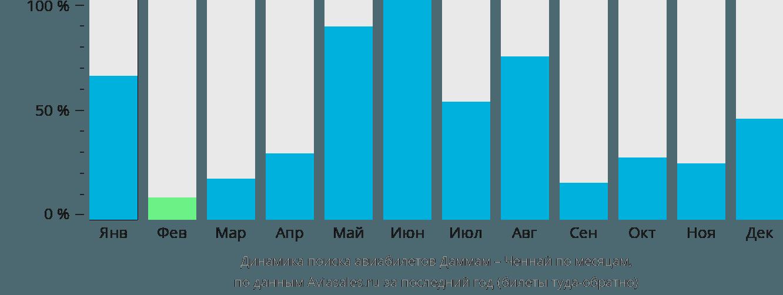 Динамика поиска авиабилетов из Даммама в Ченнай по месяцам