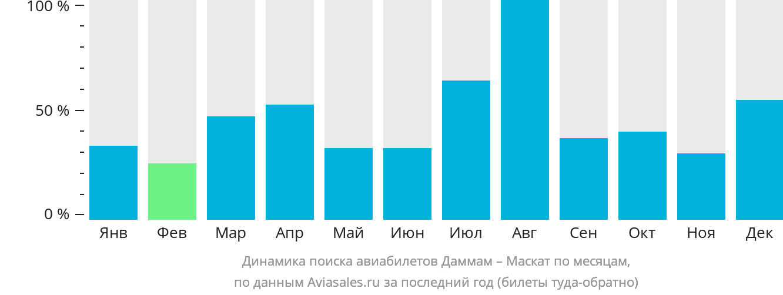 Динамика поиска авиабилетов из Даммама в Маскат по месяцам