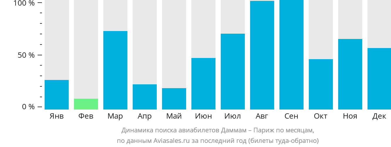 Динамика поиска авиабилетов из Даммама в Париж по месяцам