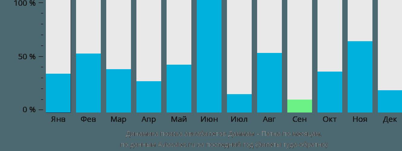 Динамика поиска авиабилетов из Даммама в Патну по месяцам