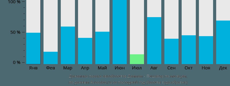 Динамика поиска авиабилетов из Даммама в Пешавар по месяцам