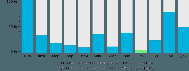 Динамика поиска авиабилетов из Даммама в Сиялкот по месяцам