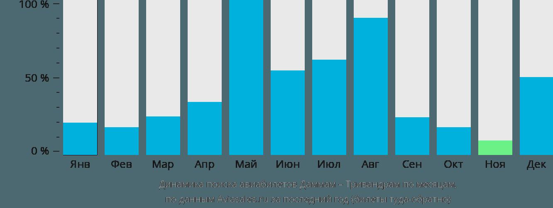 Динамика поиска авиабилетов из Даммама в Тривандрам по месяцам