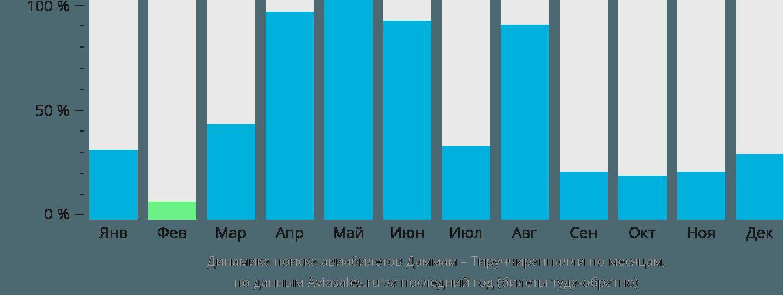 Динамика поиска авиабилетов из Даммама в Тируччираппалли по месяцам
