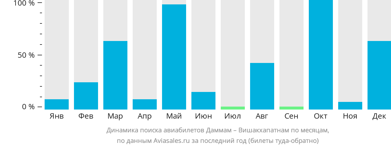 Динамика поиска авиабилетов из Даммама в Вишакхапатнама по месяцам