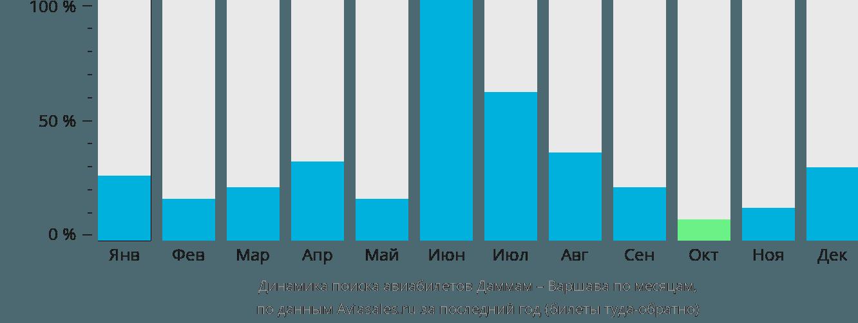 Динамика поиска авиабилетов из Даммама в Варшаву по месяцам