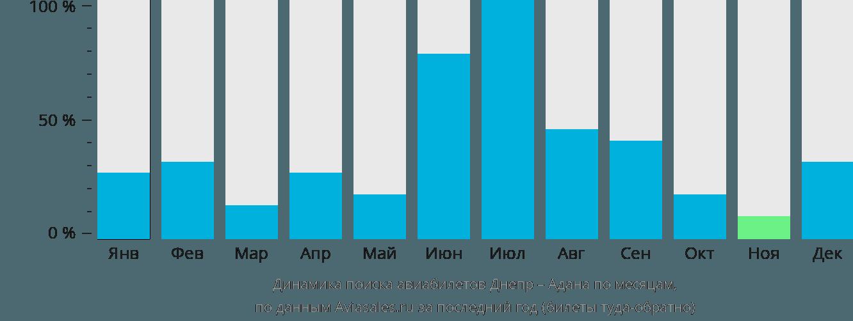 Динамика поиска авиабилетов из Днепра в Адану по месяцам